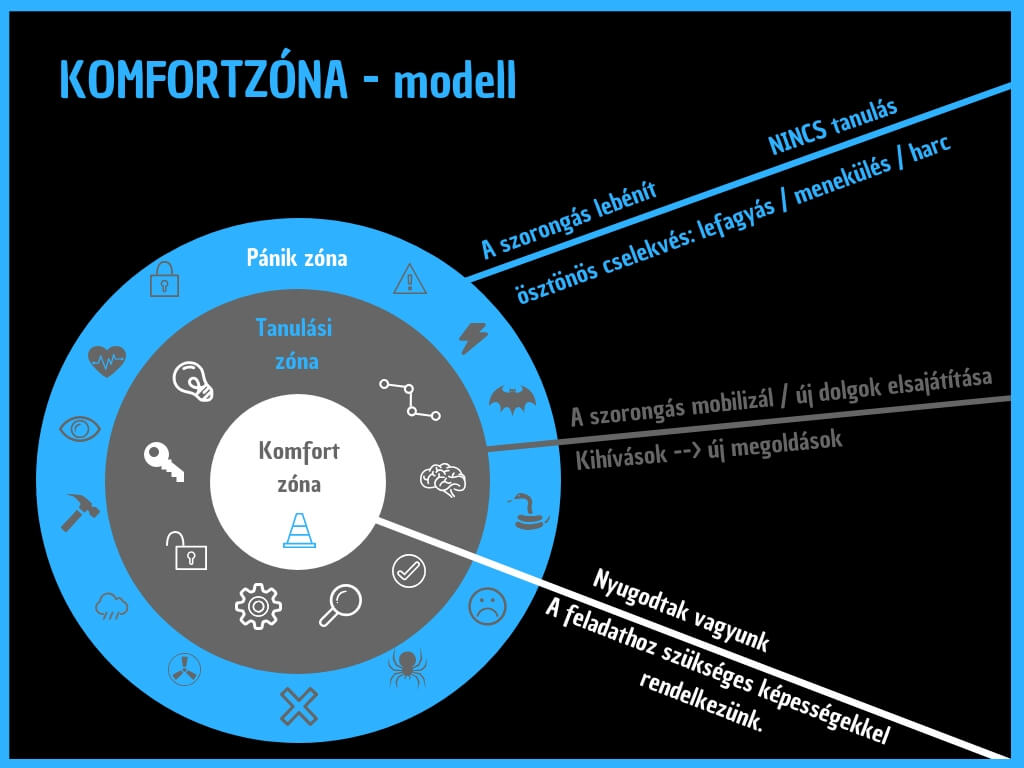 Komfortzóna-modell